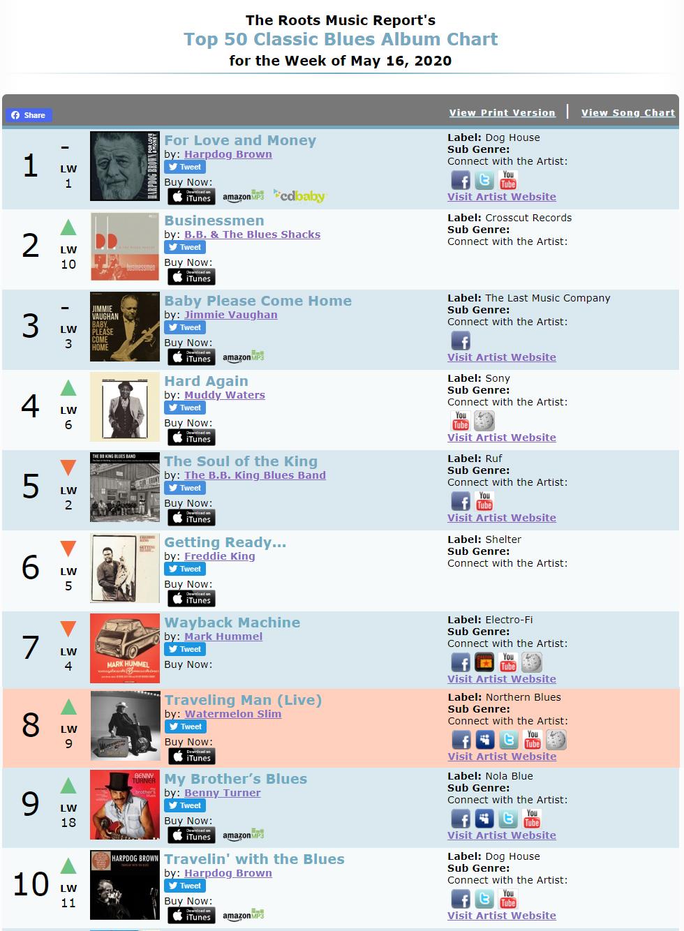 #8 on Roots Radio Report